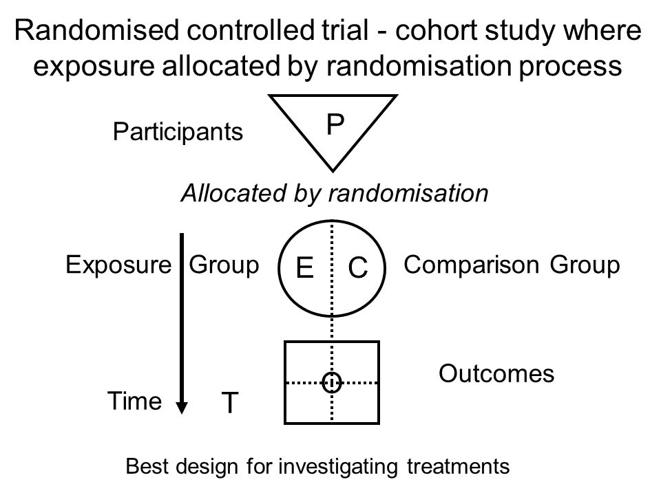 Randomised controlled trial - cohort study where exposure allocated by randomisation process