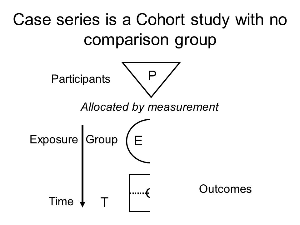 Case series is a Cohort study with no comparison group