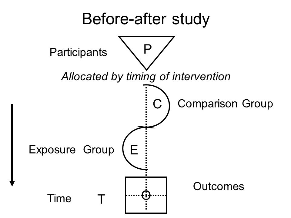 Before-after study P C E O T Participants