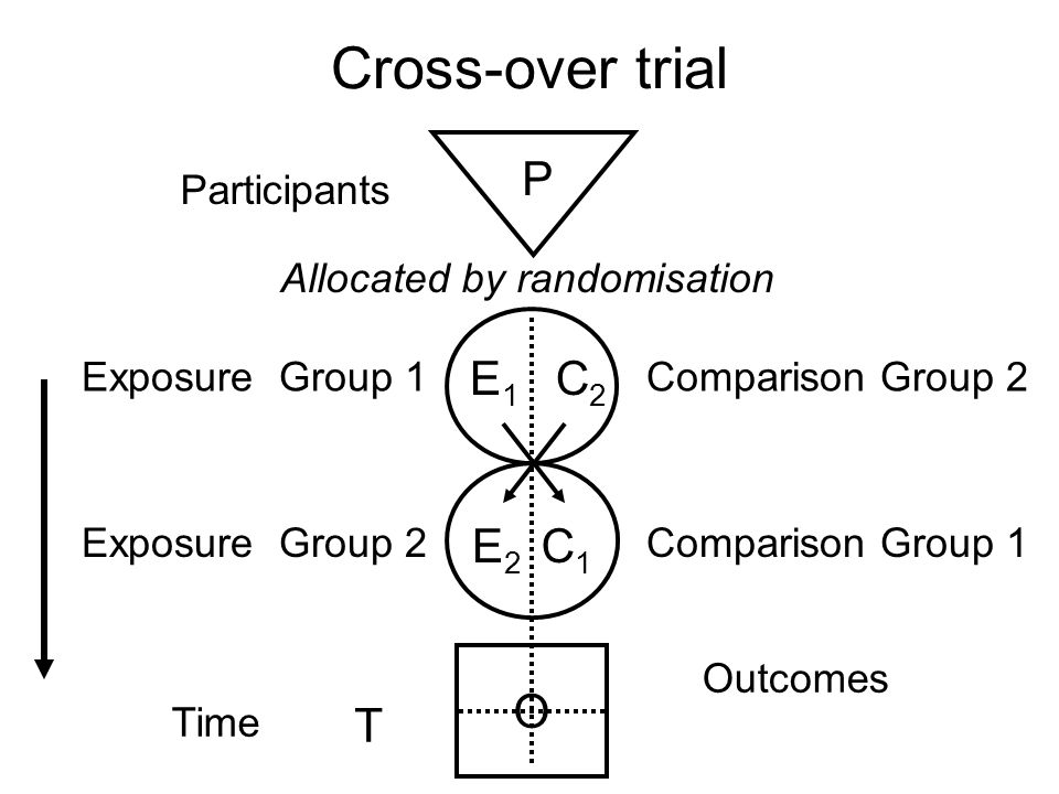 Cross-over trial P E1 C2 E2 C1 O T Participants