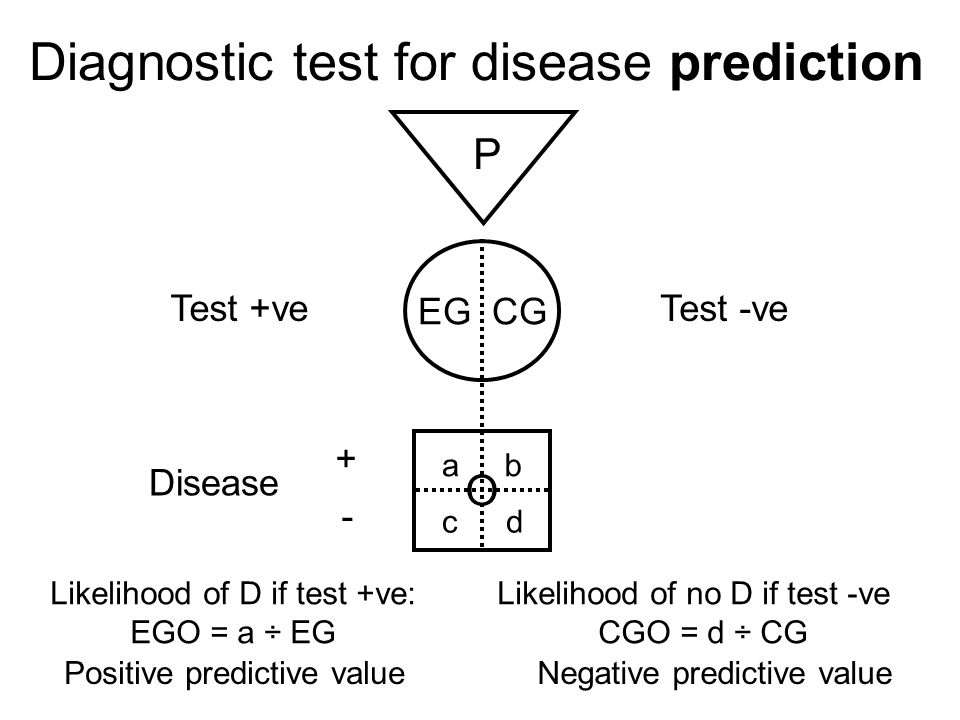 Diagnostic test for disease prediction