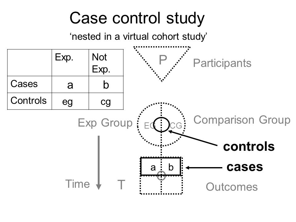 Case control study P controls cases O T a b Participants