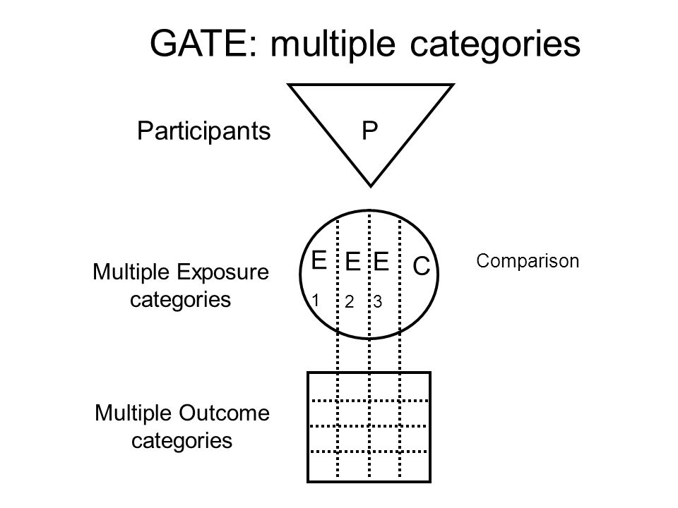 GATE: multiple categories