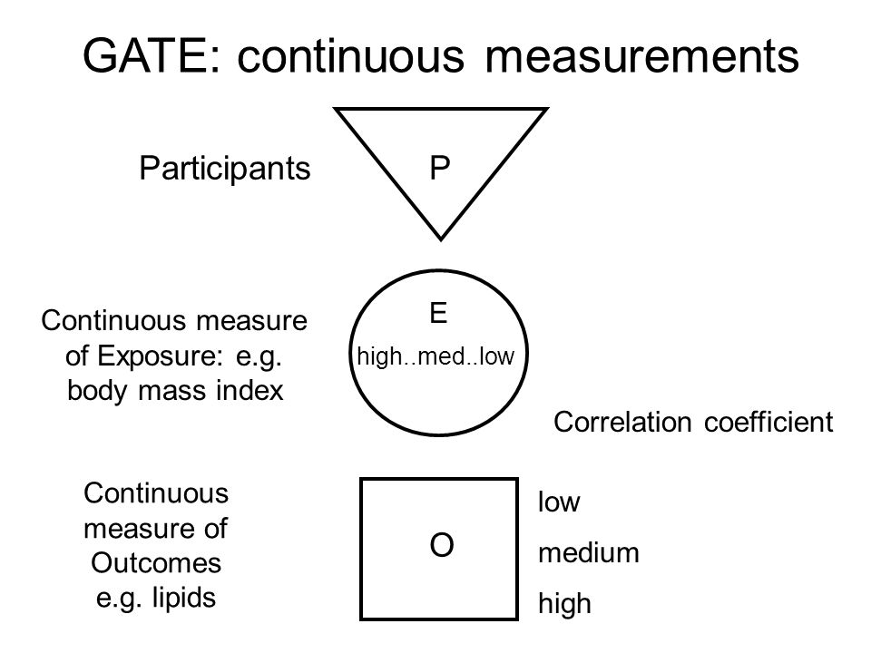 GATE: continuous measurements