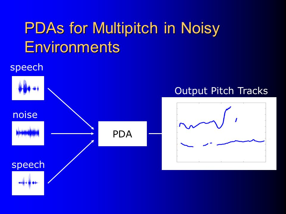 PDAs for Multipitch in Noisy Environments