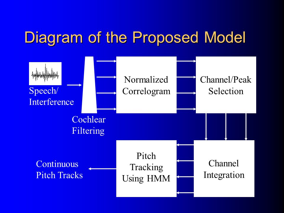 Diagram of the Proposed Model