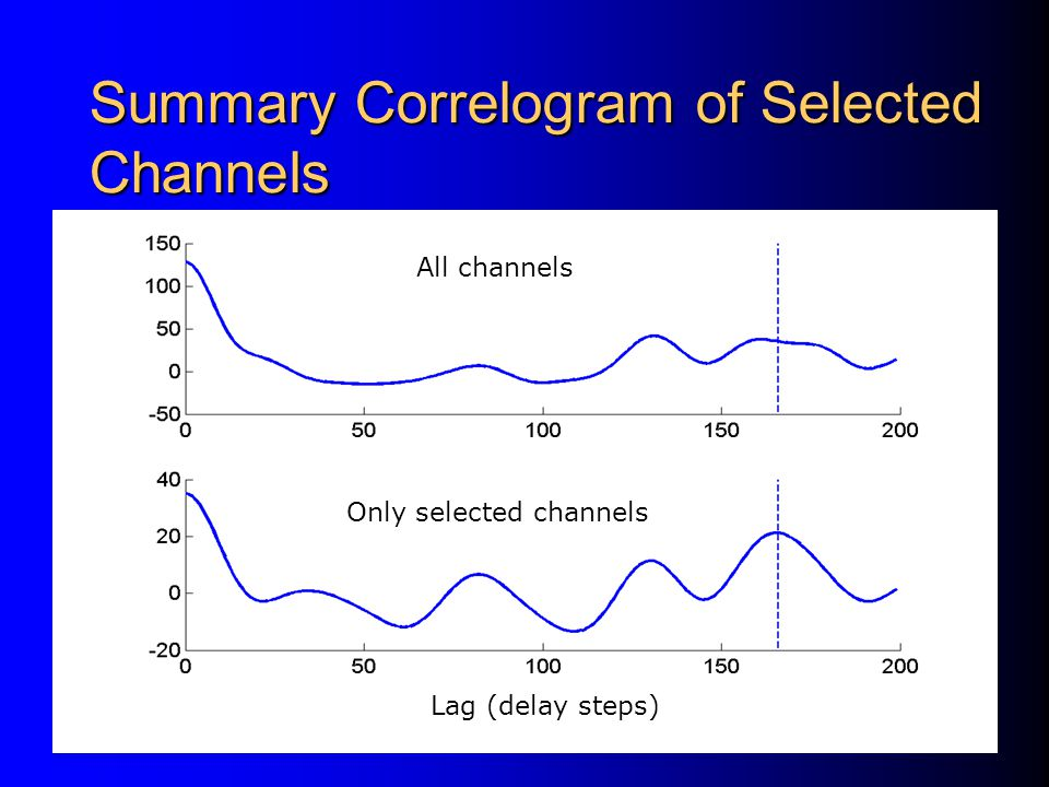 Summary Correlogram of Selected Channels