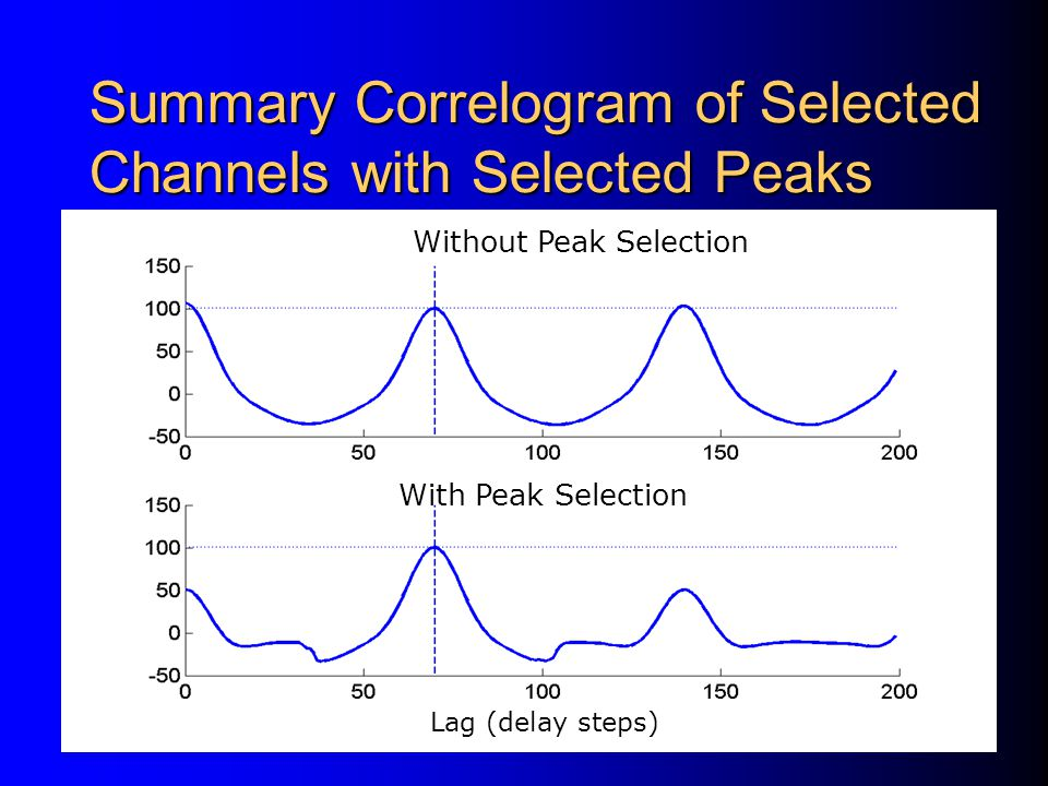 Summary Correlogram of Selected Channels with Selected Peaks