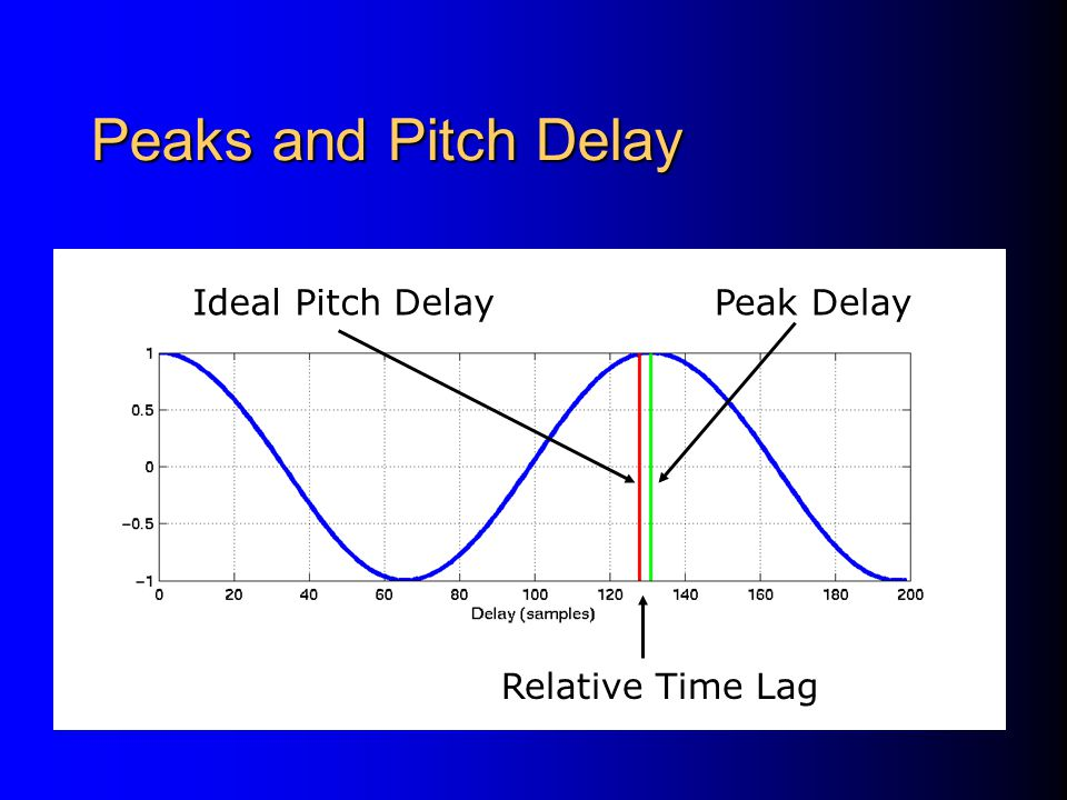 Peaks and Pitch Delay Ideal Pitch Delay Peak Delay Relative Time Lag