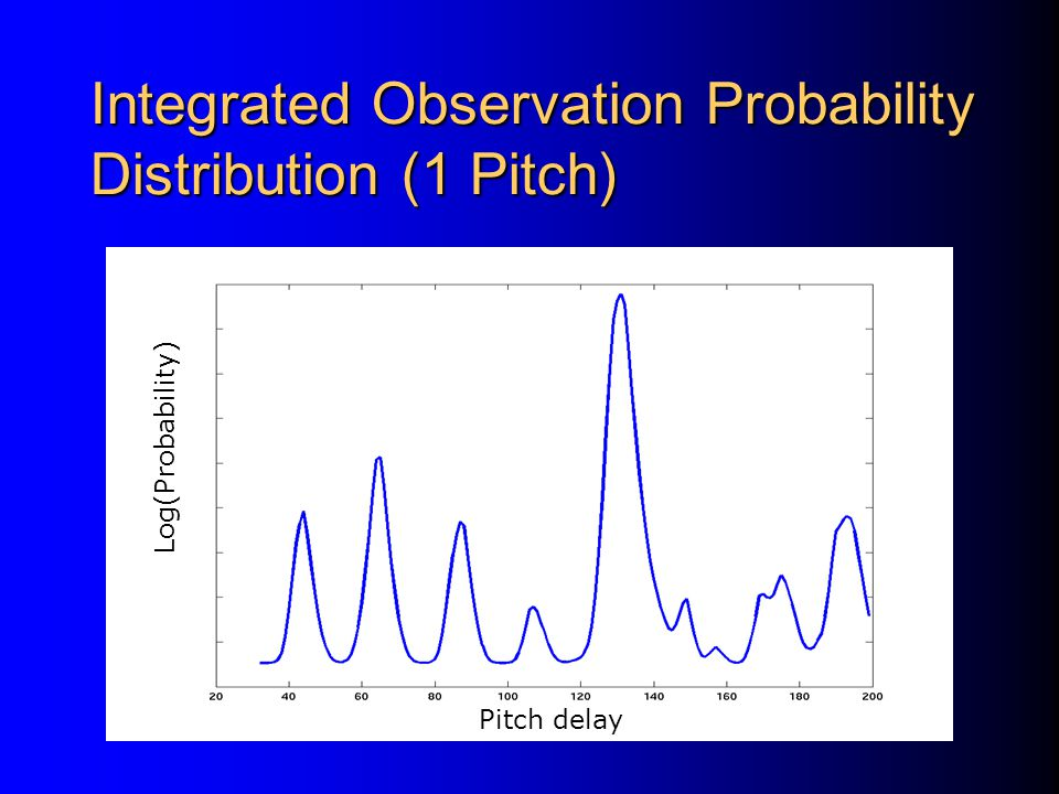 Integrated Observation Probability Distribution (1 Pitch)