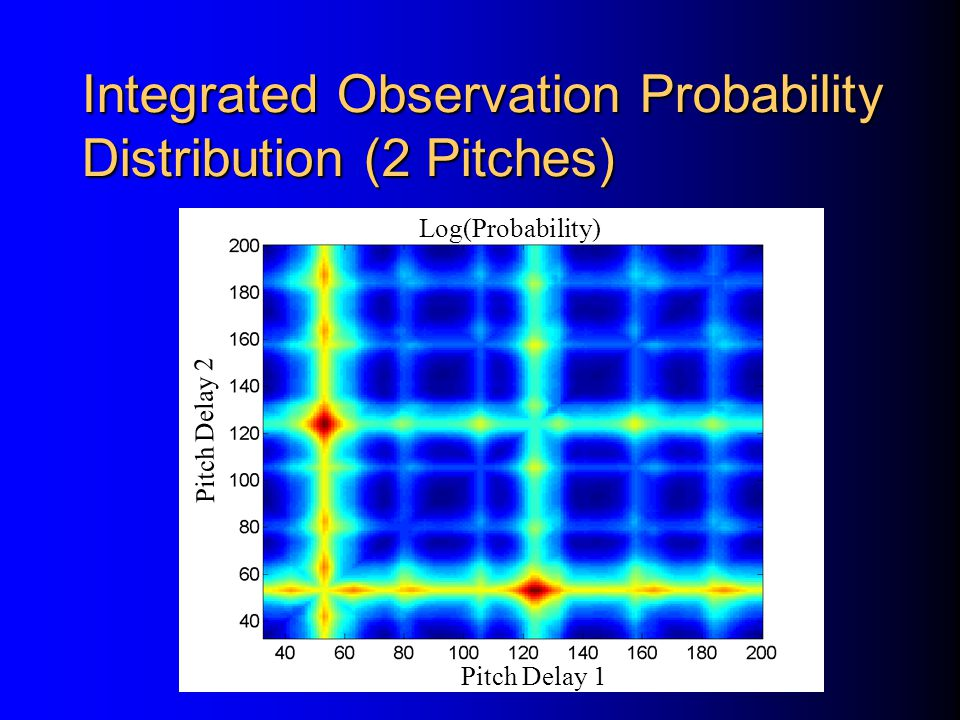 Integrated Observation Probability Distribution (2 Pitches)