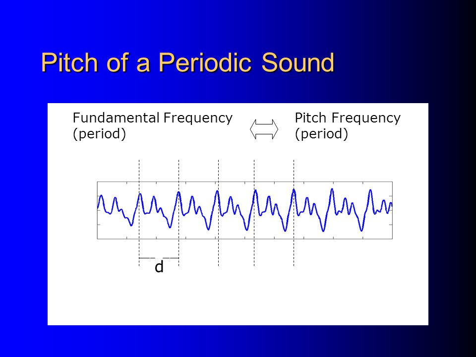 Pitch of a Periodic Sound