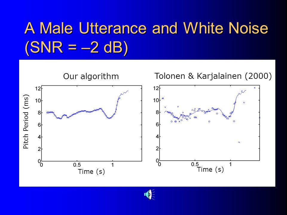 A Male Utterance and White Noise (SNR = –2 dB)
