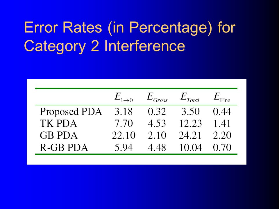 Error Rates (in Percentage) for Category 2 Interference