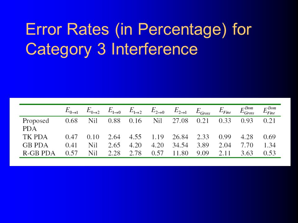 Error Rates (in Percentage) for Category 3 Interference