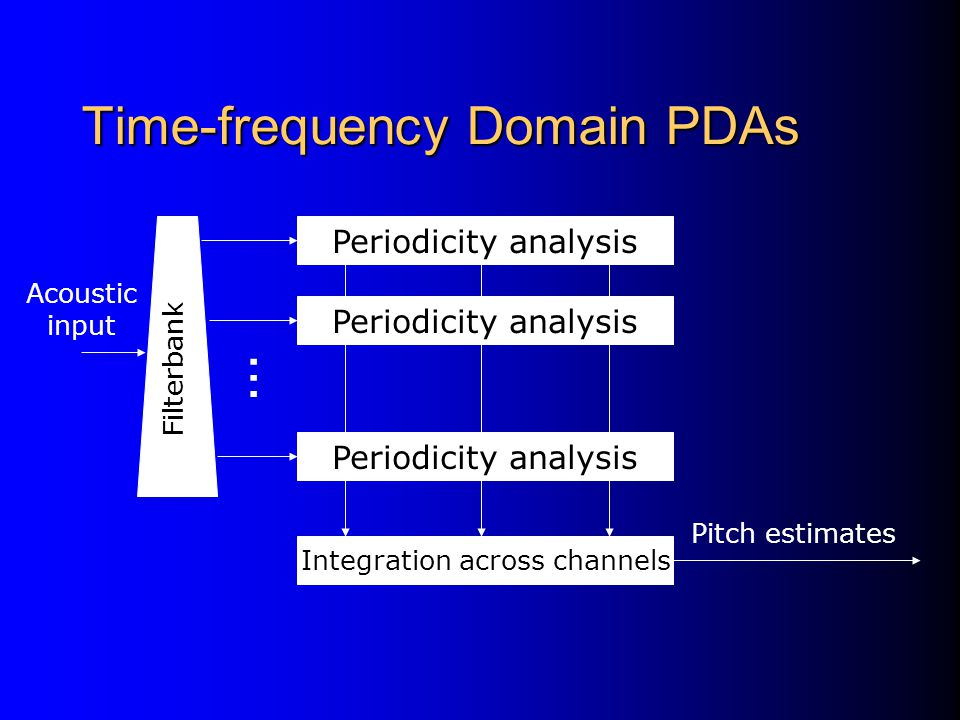 Time-frequency Domain PDAs