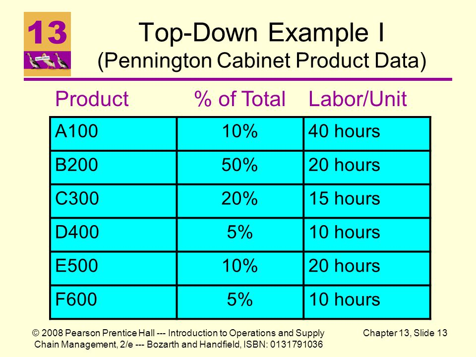 Top-Down Example I (Pennington Cabinet Product Data)
