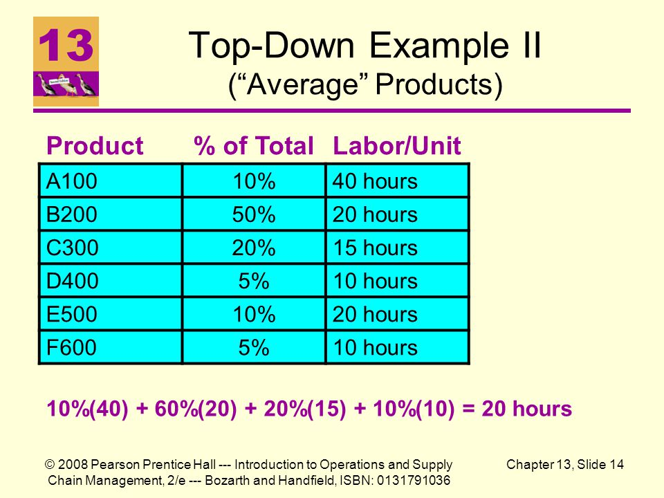 Top-Down Example II ( Average Products)
