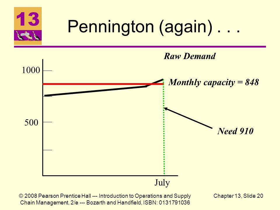 Pennington (again) . . . Raw Demand 1000 Monthly capacity = 848 500