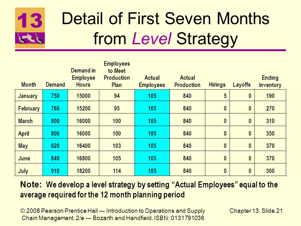 Detail of First Seven Months from Level Strategy