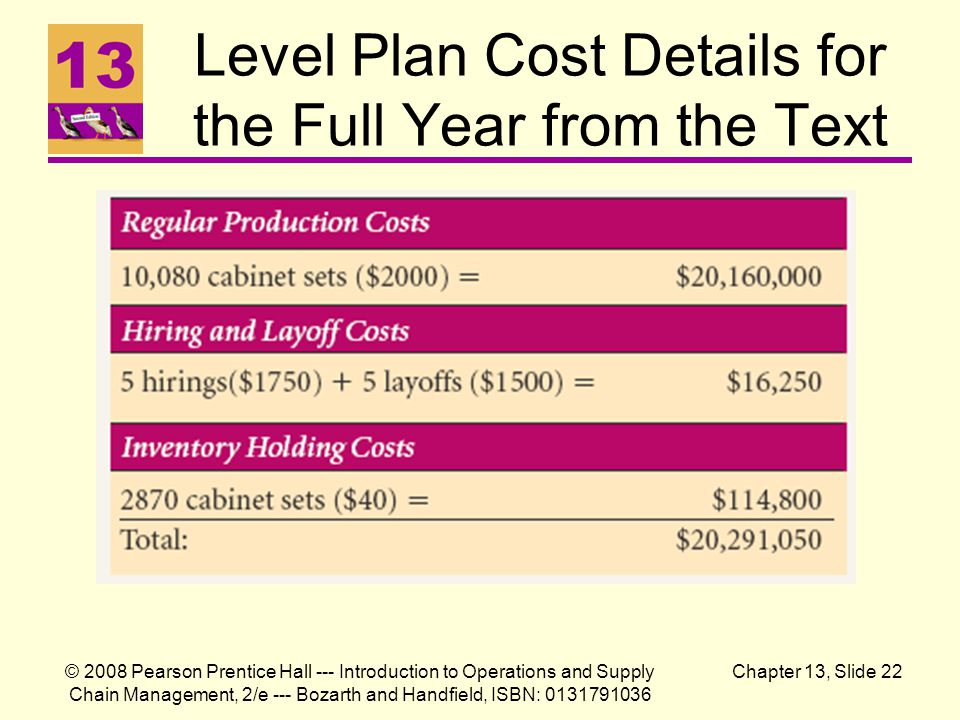 Level Plan Cost Details for the Full Year from the Text