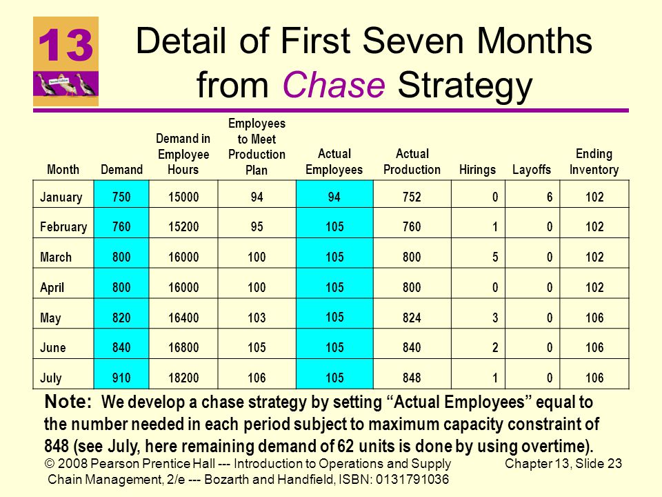 Detail of First Seven Months from Chase Strategy