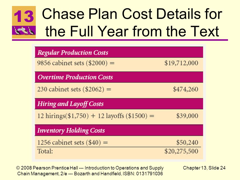 Chase Plan Cost Details for the Full Year from the Text