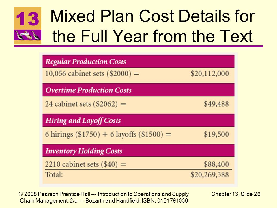 Mixed Plan Cost Details for the Full Year from the Text