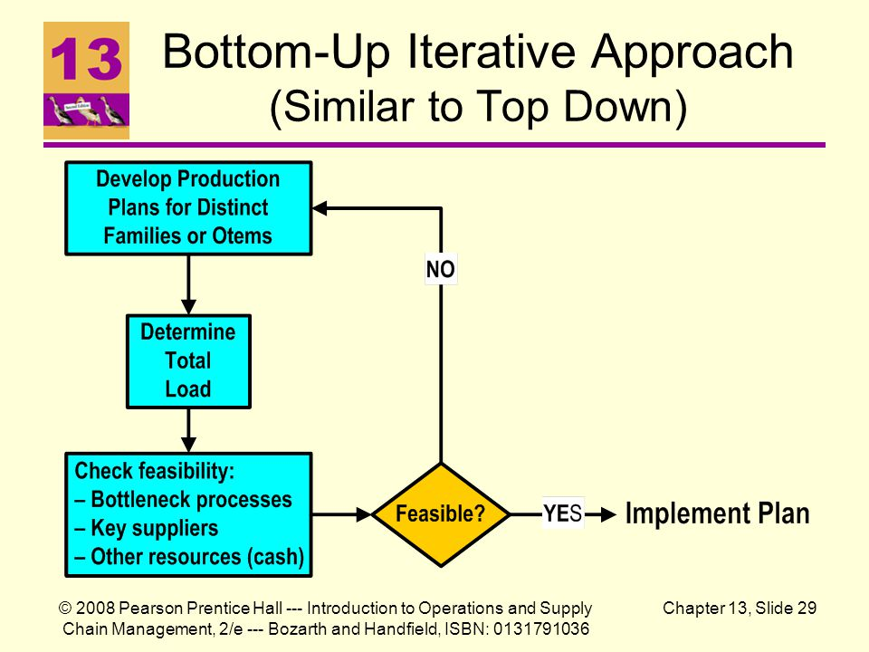 Bottom-Up Iterative Approach (Similar to Top Down)