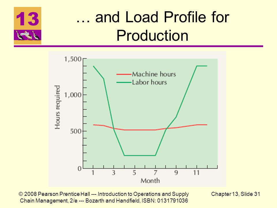 … and Load Profile for Production