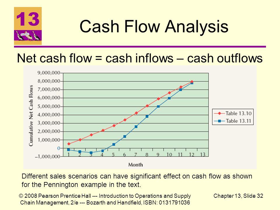 Cash Flow Analysis Net cash flow = cash inflows – cash outflows