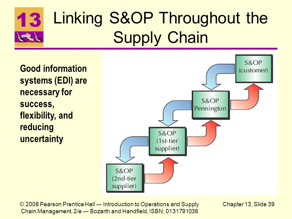 Linking S&OP Throughout the Supply Chain