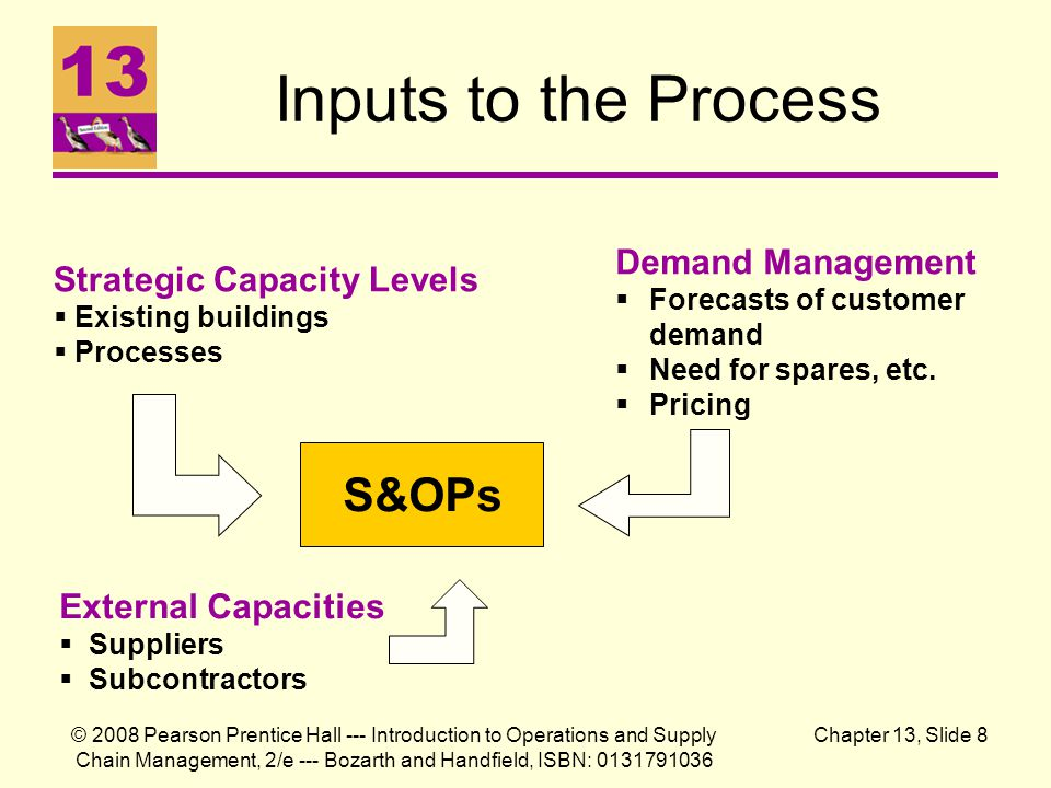 Inputs to the Process S&OPs Demand Management