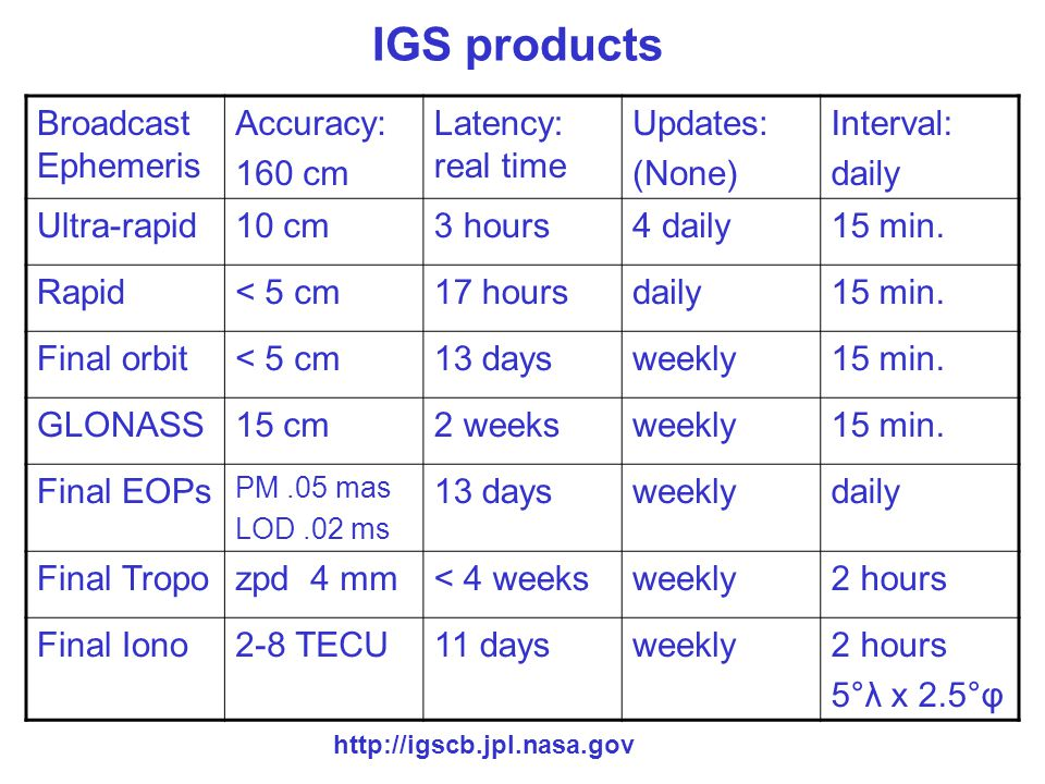 IGS products Broadcast Ephemeris Accuracy: 160 cm Latency: real time
