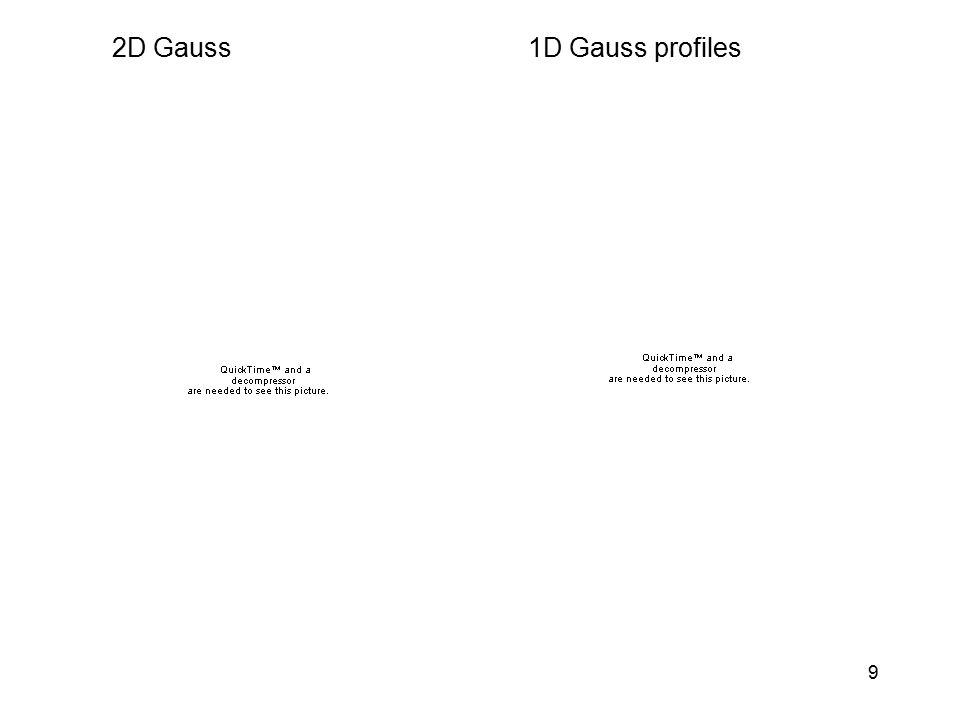 2D Gauss 1D Gauss profiles