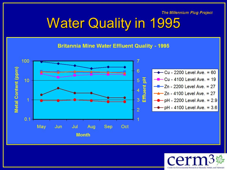 Water Quality in 1995