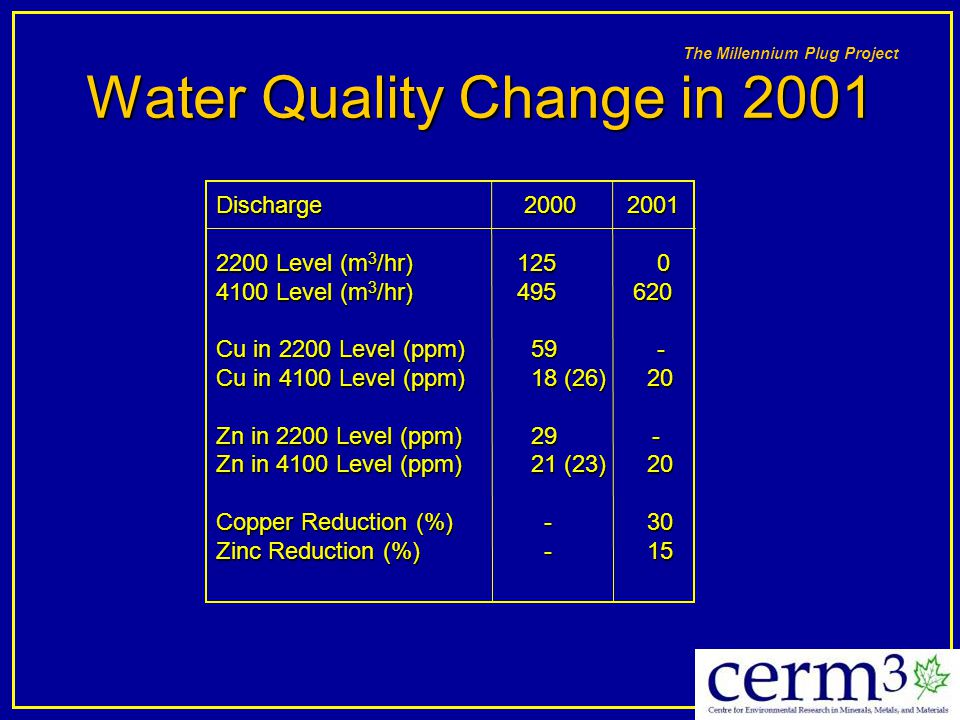 Water Quality Change in 2001