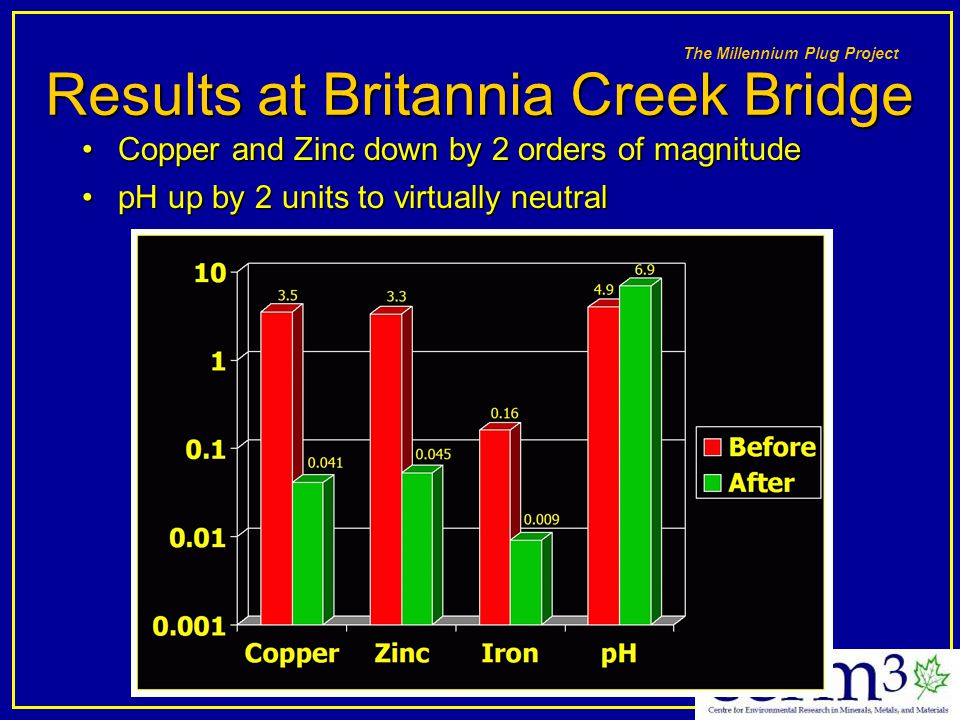 Results at Britannia Creek Bridge