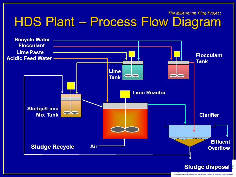 HDS Plant – Process Flow Diagram