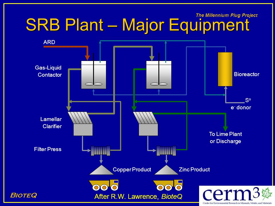 SRB Plant – Major Equipment