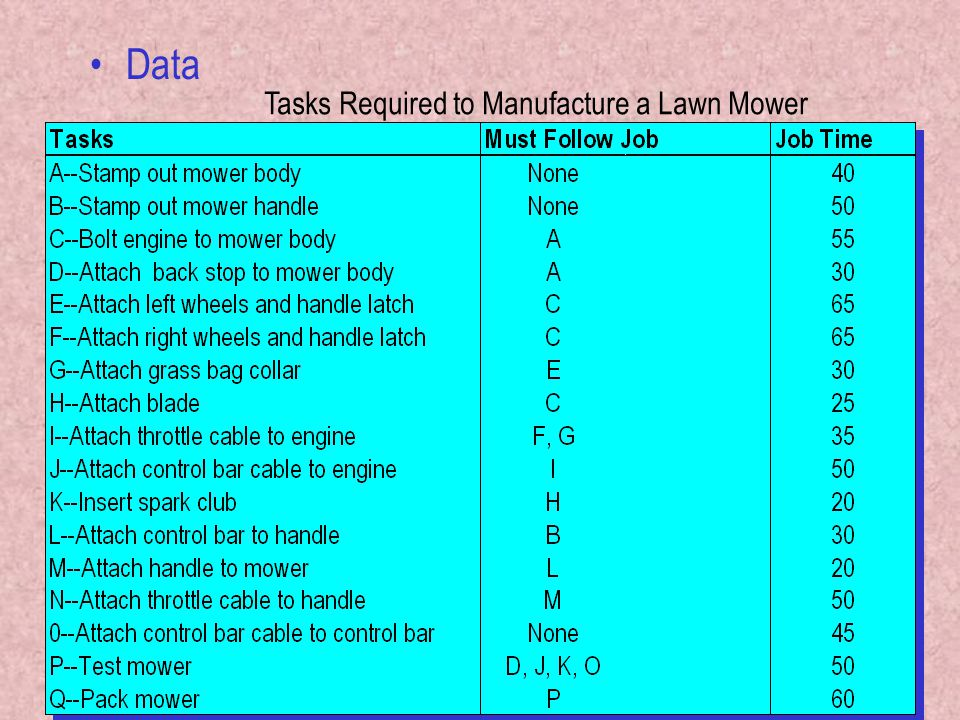 Data Tasks Required to Manufacture a Lawn Mower