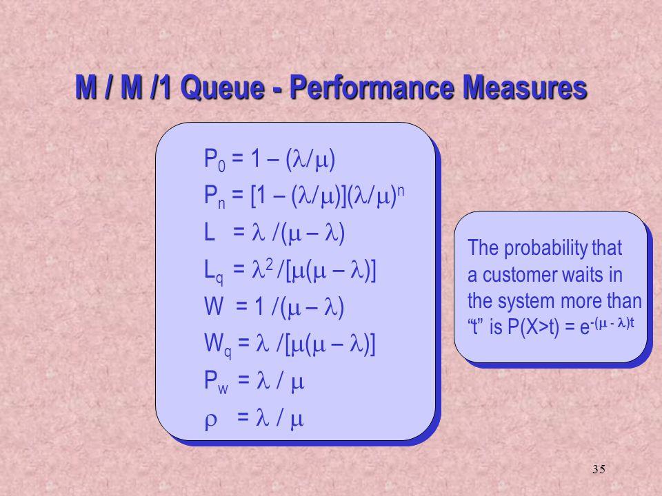 M / M /1 Queue - Performance Measures