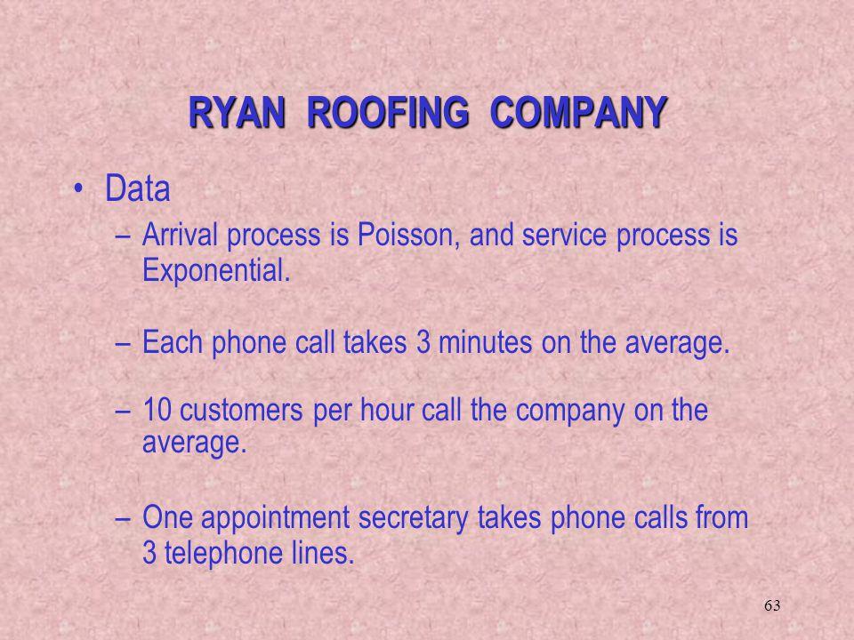 Ryan Roofing Surrey Specia For Woking Guildford Sc 1 St Memphite.com