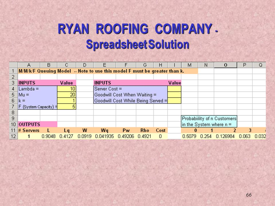 RYAN ROOFING COMPANY - Spreadsheet Solution