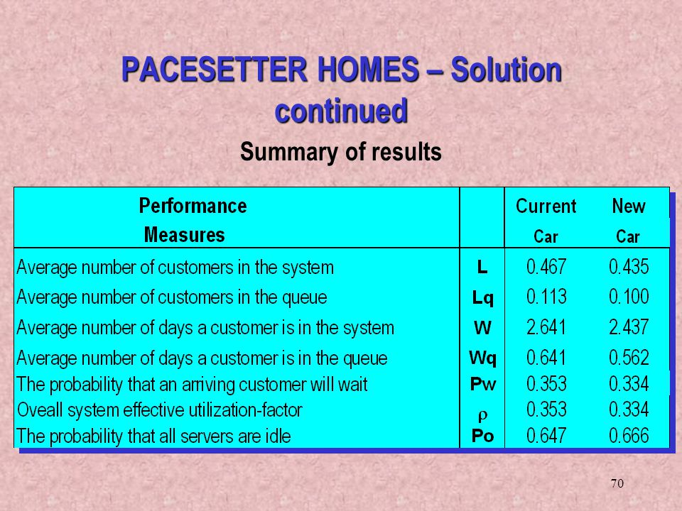 PACESETTER HOMES – Solution continued