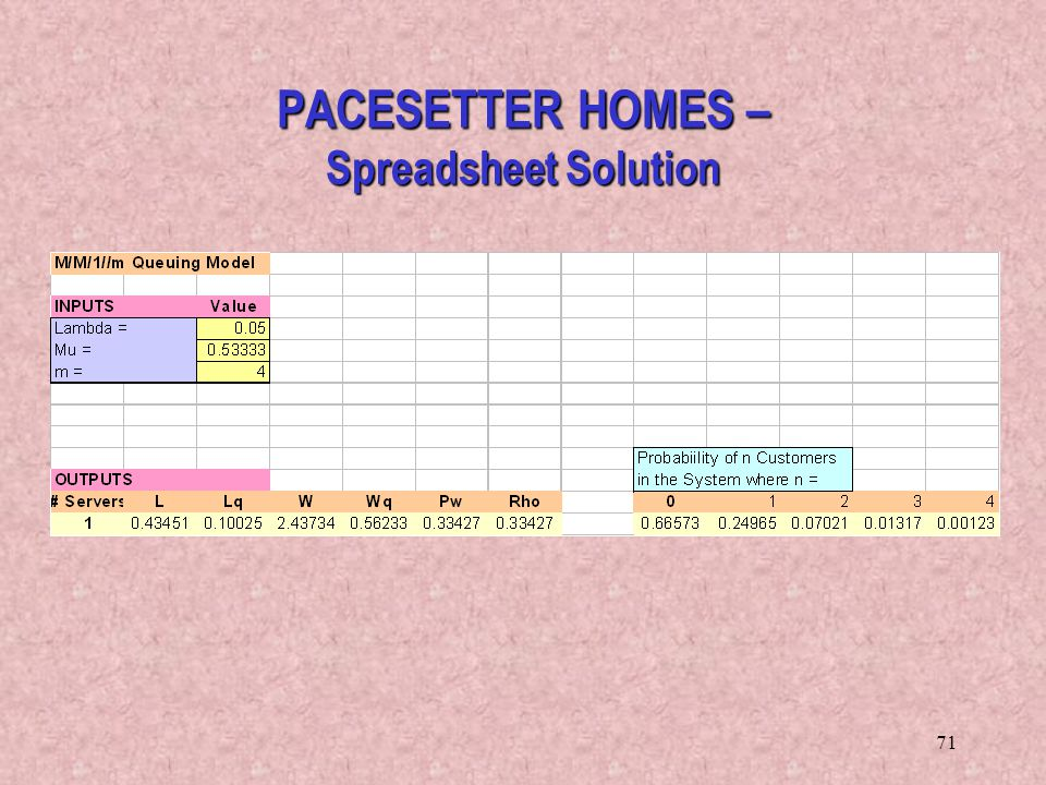 PACESETTER HOMES – Spreadsheet Solution