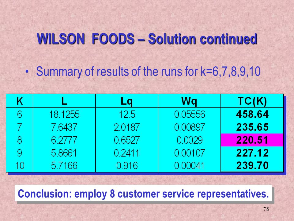 WILSON FOODS – Solution continued