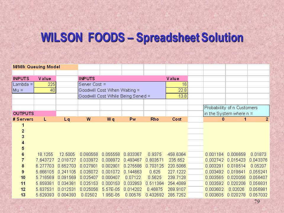 WILSON FOODS – Spreadsheet Solution