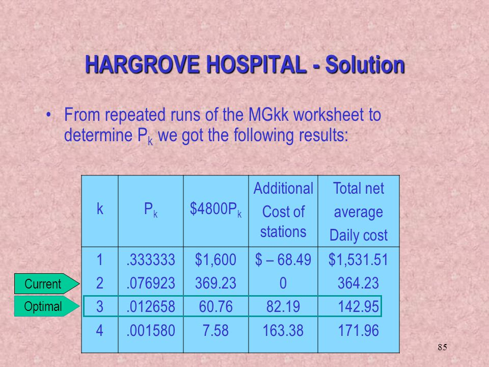 HARGROVE HOSPITAL - Solution