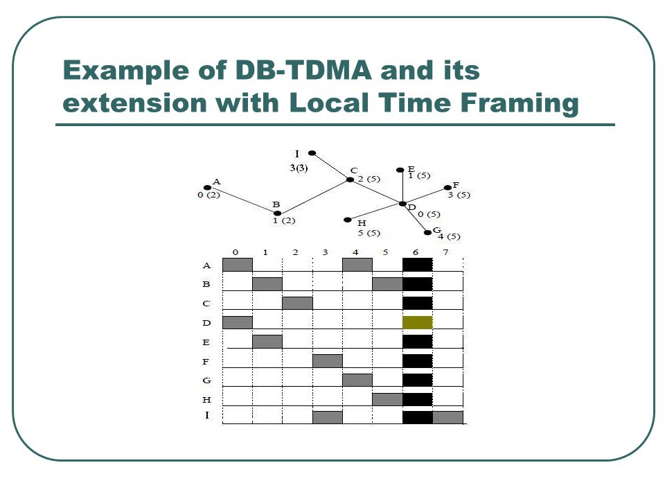 Example of DB-TDMA and its extension with Local Time Framing